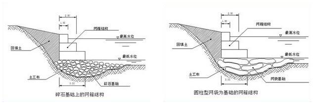 水利工程--石笼网